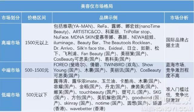 Comper美容仪占位国内中高端市场